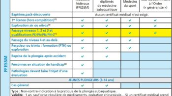 Permalien vers:Certificat Médical